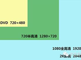 家庭影院DIY攻略 认识篇 – 3.1 1080p