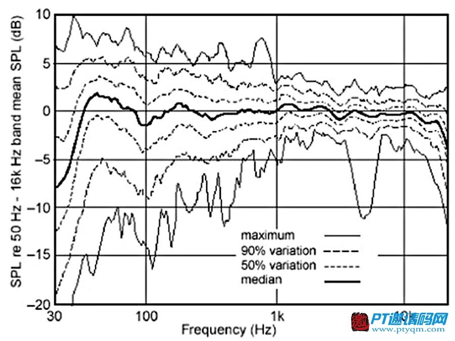 家庭影院DIY攻略 认识篇 – 7.3 AV对Hi-Fi的意义:标准