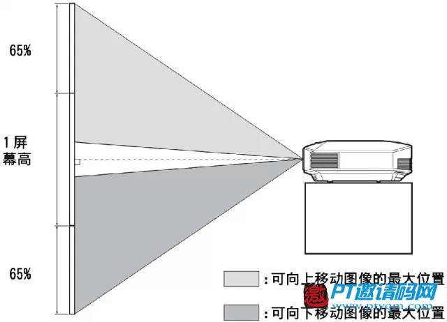 家庭影院DIY攻略 攻略篇 – 3.9 投影安装