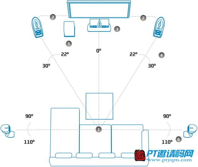 家庭影院DIY攻略 攻略篇 – 1.7 环绕音箱定位