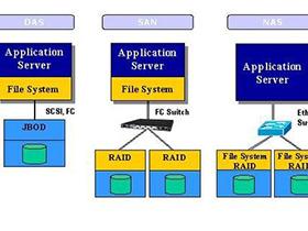 NAS、DAS和SAN三种存储方式的区别