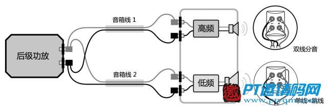 家庭影院DIY攻略 攻略篇 – 8.5 功放、音箱连接