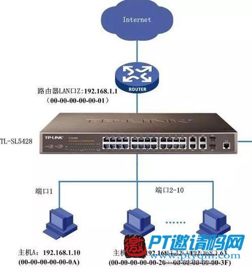 公网IP与内网IP,私家车与公交车,两者体验大不同