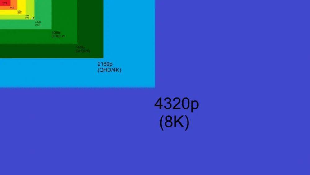 1K2K4K8K电视机怎么选